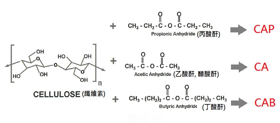 > 醋酸纤维素产品简介